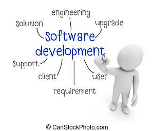 Software development concept blueprint of gears software software development malvernweather Choice Image