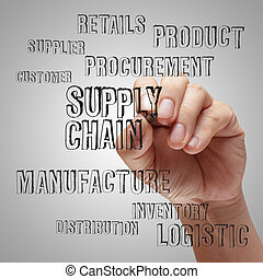 supply chain management concep - business man writing supply...