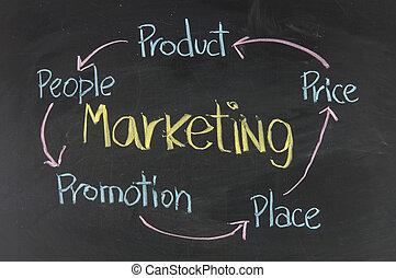 marketing 5'P