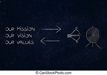 business mission text with target and double arrows in between