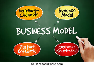 Business Model mind map