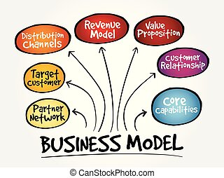 Business model strategy mind map