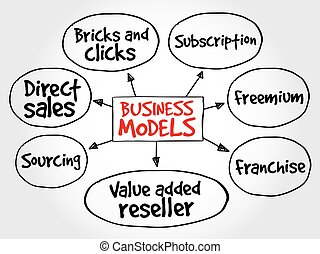Business models strategy mind map
