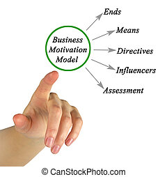 Business Motivation Model
