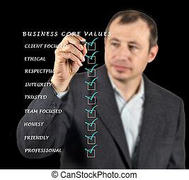 business, noyau, valeurs