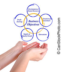 business, objectif