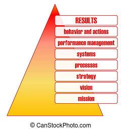 Business performance pyramid
