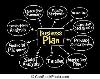 Business plan management mind map