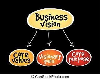 Business plan mind map flowchart