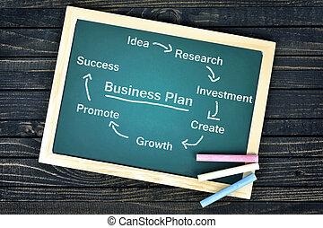 Business plan on school board