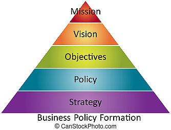Business policy formation Management strategy management concept diagram illustration