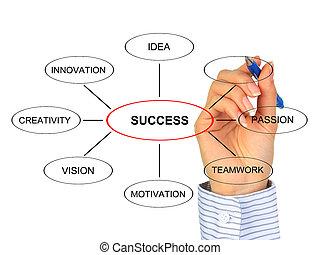 business., powodzenie