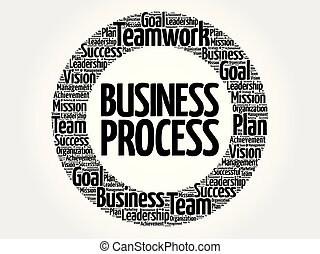 Business Process circle word cloud