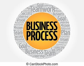 Business Process circle
