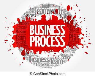 Business Process circle word cloud