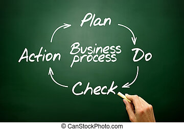 Business Process Control and Continuous improvement method, PDCA