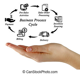 Business Process Cycle