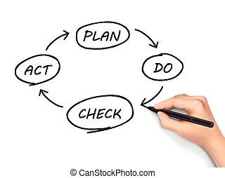 business, processus, pdca, main humaine, écrit