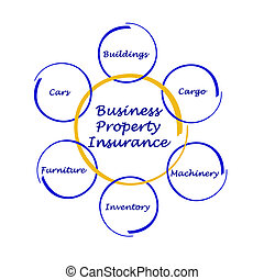 Business Property Insurance