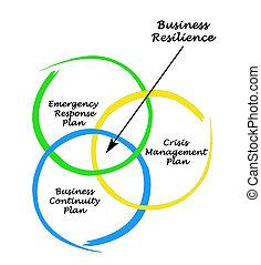 business, résilience