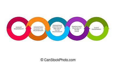 Business relationship management develop relationship ...