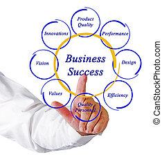 business, reussite