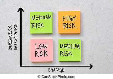 Business risk diagram - diagram which shows the level of...