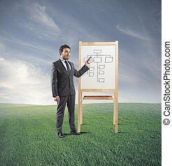 business strategie, výcvik