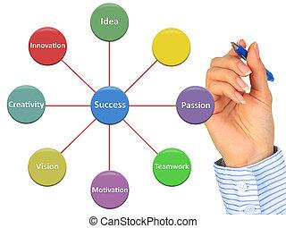 business., succes