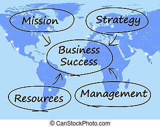 Business Success Diagram Shows Mission Strategy Resources And Management