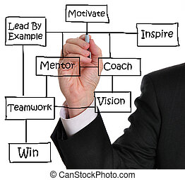 Business Success - Male executive writing motivation concept...