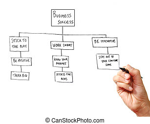 Business success - The golden rules of success chart