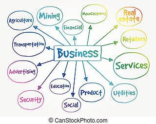 Business types mind map concept