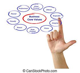 business, valeurs, noyau