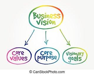 Business vision mind map concept