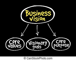 Business vision mind map