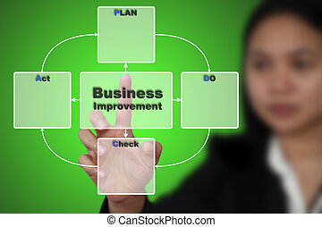 PDCA Plan Do Check Act
