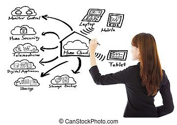 Business woman drawing a home cloud technology concept over...