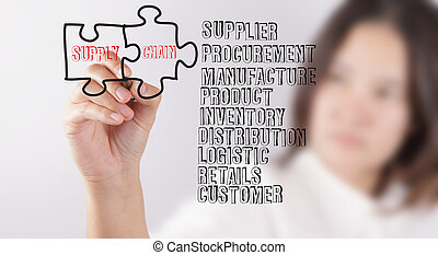 draws puzzle and supply chain - business woman draws puzzle...