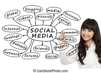 business woman writing social media concept