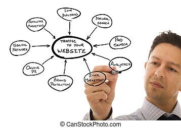 marketing website - businessman drawing a marketing website ...