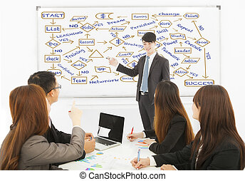 Businessman drawing a successful planning chart