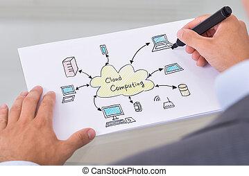 Businessman Drawing Cloud Computing Diagram On Paper