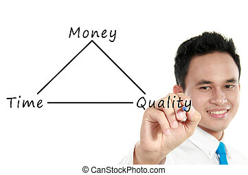 businessman drawing concept of time, quality and money
