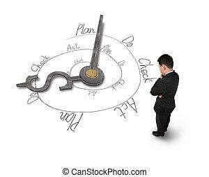 Businessman facing clock hands with PDCA loop doodles
