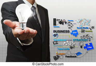businessman hand hold light bulb and business process