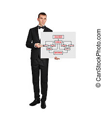 placard with business concept