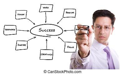 businessman keys to success