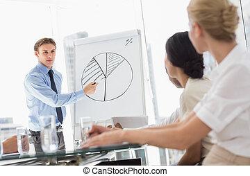Businessman presenting pie chart to