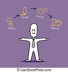 Businessman show about work process.